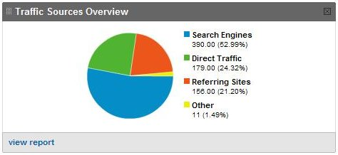 ecommerce seo and ppc traffic sources