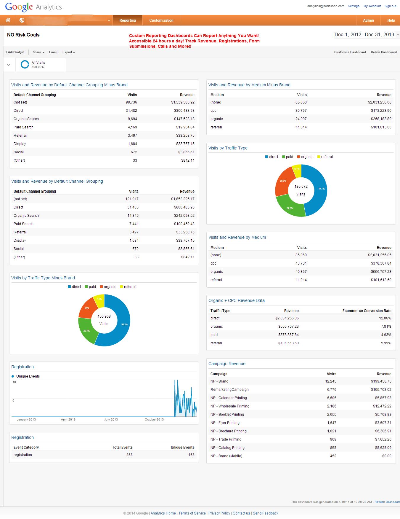 NO Risk Goals   Google Analytics
