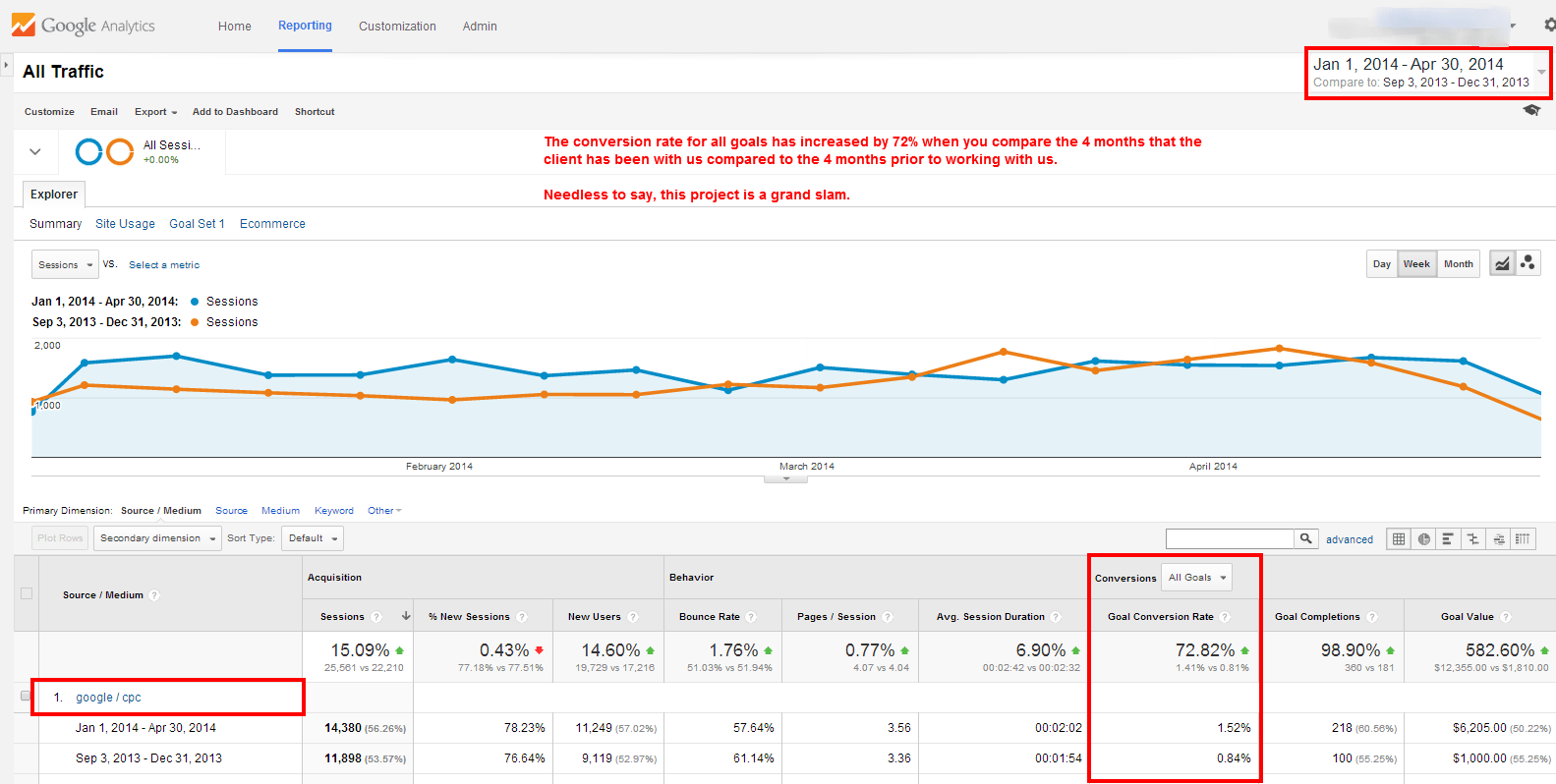 PPC Conversion Rate Increase 2014