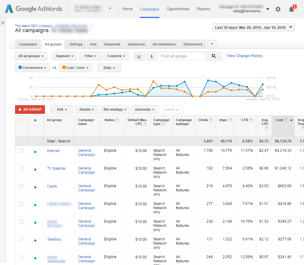 Campaign Management – Google AdWords