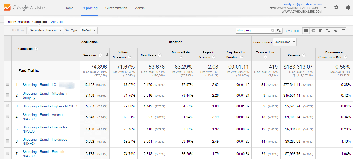 AdWords Campaigns Google Analytics