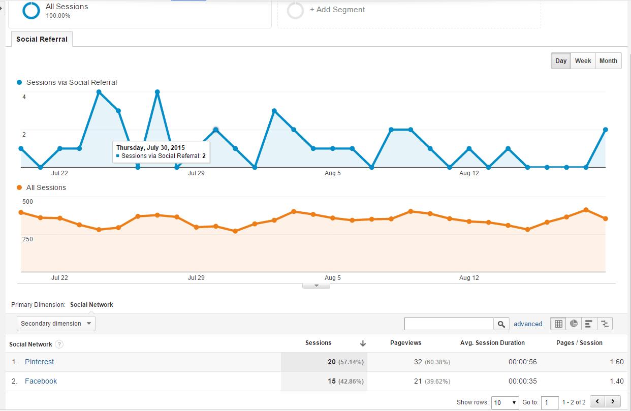 Social_Traffic_Report